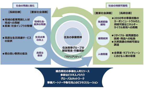 ■ 住友商事グループの重要社会課題と長期目標