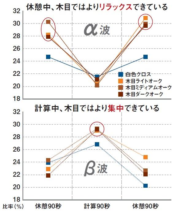 """■ 木質空間における脳波測定実験 小中学生10人が4種類の空間で計算問題に取り組んだ際の脳波(α波・β波)計測実験<br><span class=""""fontSizeS"""">(出所:住友林業)</span>"""