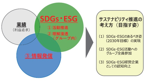 ■ SDGs・ESGの取り組みと積極的な情報発信による企業価値の向上