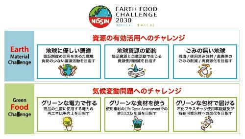 ■ 「EARTH FOOD CHALLENGE 2030」と、栄養に視点をおいたサービス・商品