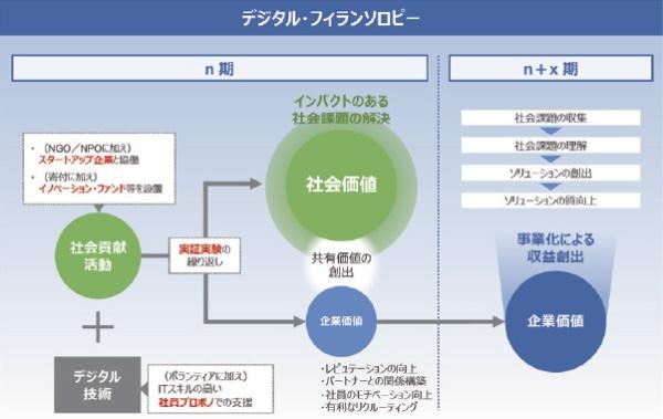 ■ デジタル・フィランソロピーの概念図