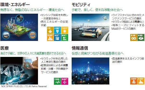■ 日本特殊陶業が今後注力する4つの事業分野