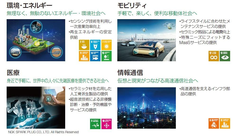 """■ 日本特殊陶業が今後注力する4つの事業分野 「2030長期経営計画」では、今後注力する分野としてこの4つの事業分野をあげており、それぞれSDGsの17の目標のうち、複数の目標に関連付けられている<br><span class=""""fontSizeS"""">(出所:日本特殊陶業)</span>"""