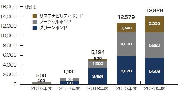 ■ 国内におけるSDGs債発行額の推移