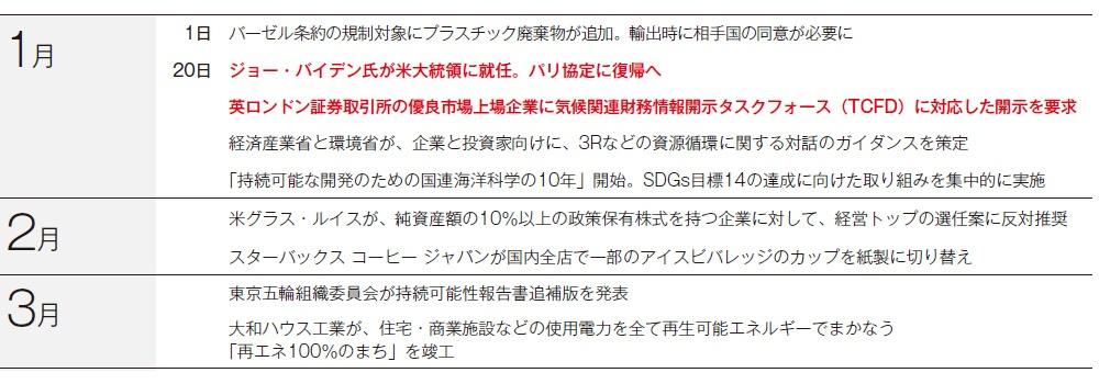 """■ 2021年に予定されているESG関連の動き 米国の「パリ協定」復帰をはじめ、2021年もESGを取り巻く動きから目が離せない。この1年間に企業が押さえておくべき動きを紹介する<br>※『<a href=""""https://shop.nikkeibp.co.jp/front/commodity/0000/810/?cam=MECO001000&rou=65&pro=2700"""" target=""""_blank"""">日経ESG</a>』(2月号)では1~12月までのさらに詳しいカレンダーを掲載しています"""