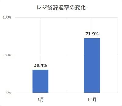全国の10~70代の男女2100人を対象に、事前調査は2020年3月9日~11日、事後調査は20年11月26日~29日に実施した(出所:環境省)