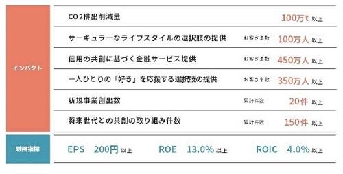 出所:丸井グループ中期経営計画