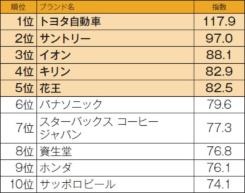 ■ESGブランド指数トップ10