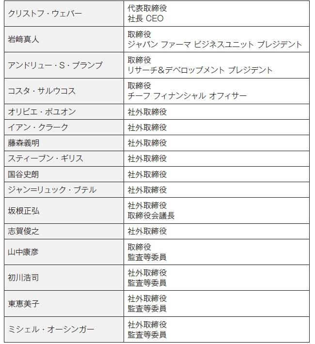 ■ 多彩な顔ぶれの武田薬品工業のボードメンバー 出所:武田薬品工業の企業サイトを基に作成