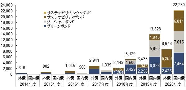 ■ 国内発行体によるESG債発行額推移