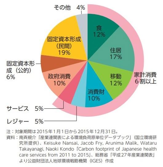 ■消費ベース(カーボンフットプリント)から見た我が国の温室効果ガス排出源の内訳