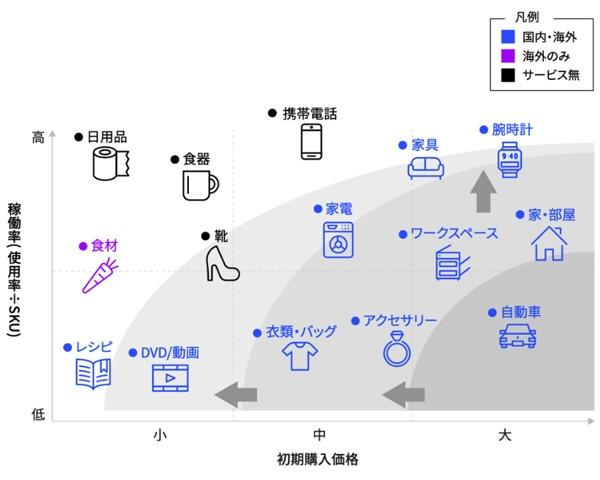 ■ 製品領域別のシェアリングの広がり