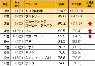 ■ ESGブランド指数トップ10