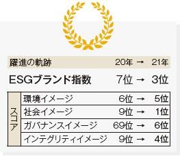 ■スターバックスのESGブランド指数