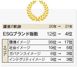 ■ ソニーのESGブランド指数