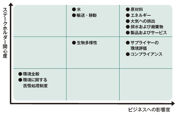 ■ ソニーの環境マテリアリティ分析
