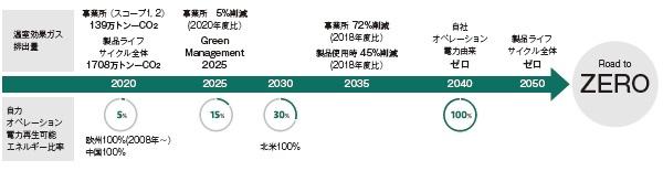 ■ 2050年に環境負荷ゼロを目指すためのロードマップ