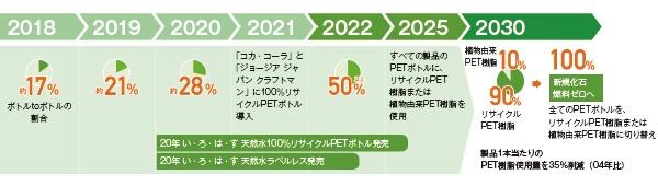 ■「 容器の2030年ビジョン」に向けた容器の開発ロードマップ