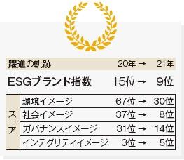 ■ アップルのESGブランド指数