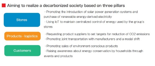 Aiming to realize a decarbonized society based on three pillars