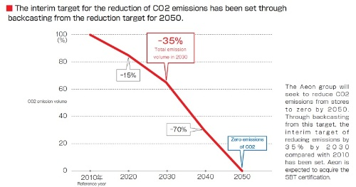 The interim target for the reduction of CO2 emissions has been set through backcasting from the reduction target for 2050.