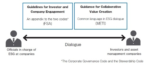 The FSA and METI have published the guidelines for company-investor dialogue.