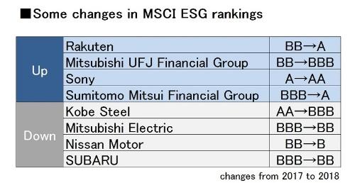 Some changes in MSCI ESG rankings