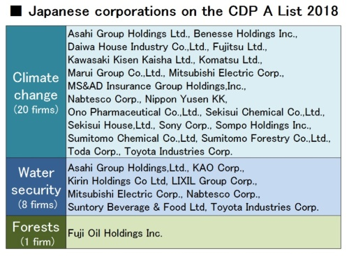 Japanese corporations on the CDP A List 2018