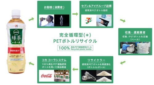Establishing a plastic drink bottle system based entirely on recycling