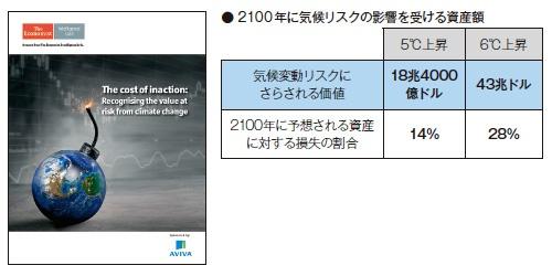 ■ 気温が6℃上昇すると金融市場の3割の価値を失うと予測