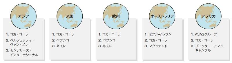 """■ プラスチックごみに関する評判リスクが高まっている 世界の1300以上の団体が参加する「ブレイクフリープラスチック」が、42カ国・6大陸で回収した約18万7000個のプラスチックごみを企業のブランド別に仕分けた<br><span class=""""fontSizeS"""">(出所:ブレイクフリープラスチック)</span>"""