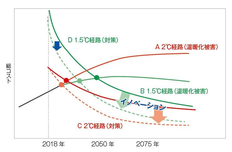 """■ 温暖化対策の被害とコスト Aは、気温が2℃上昇した場合に世界が気候変動の影響によって被る損失、被害の額の予測。Bは1.5℃の場合。Cは2℃上昇に抑えるために世界が支払う対策コストの予測、Dは1.5℃の場合。イノベーションを起こすことで、CとDの点線のようにコストを引き下げられる<br><span class=""""fontSizeS"""">(出所:JFEスチール手塚宏之氏の資料)</span>"""