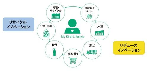 ■ プラスチック循環社会に向けて