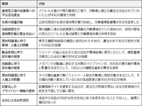 ■ 最近問題になった日本企業の人権侵害の例