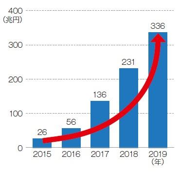 ■ 日本のサステナブル投資残高は336兆円に