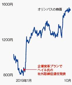 オリンパスの株価の推移