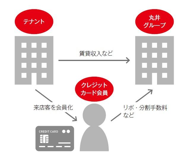 ■ テナントとクレジットカード会員から継続的収入