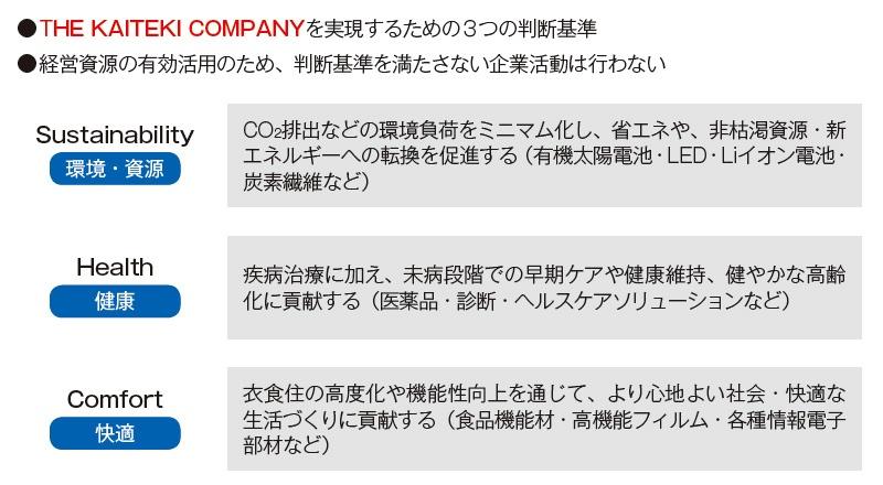 ■ 企業活動の判断基準化(2007〜)
