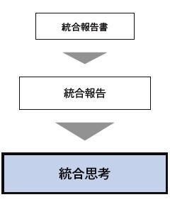 ■ 「統合報告書」より「統合思考」