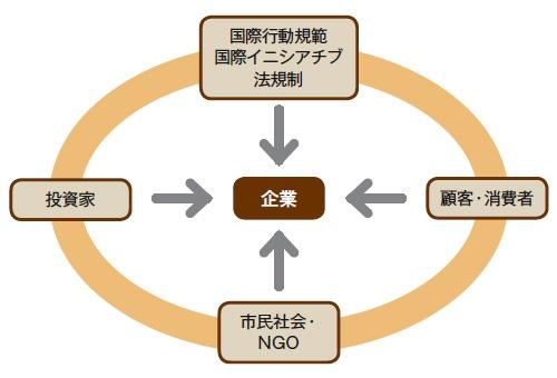 ■ 様々なステークホルダーが企業に「持続可能な調達」を要請する