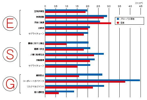■日本企業の評価は世界平均を下回る