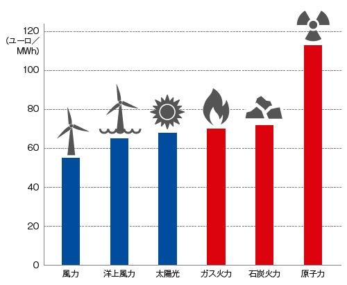 ■ 欧州市場における発電所の建設コスト