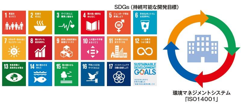 ■ SDGsの運用に環境マネジメントシステムを使う SDGs(持続可能な開発目標)と環境マネジメントシステム「ISO14001」は共に「持続可能性」を目的としており相性が良い。SDGsの運用にISO14001が使える