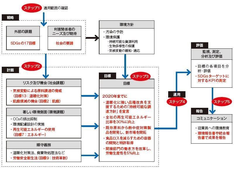 ■ 「ISO14001構造化チャート」にSDGsの要素(赤字の部分)を入れた例 注: 「ステップ1~5」は、SDGコンパスのステップ