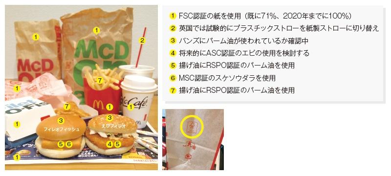 ■ 日本マクドナルドは持続可能な食材や紙を調達 日本マクドナルドは、紙類の71%を既にFSC認証紙に切り替えた。2018年7月下旬発売の「ハッピーセット」の紙袋から認証マークを付ける。揚げ油にはRSPO認証のパーム油、魚にはMSC認証のスケソウダラを使用中