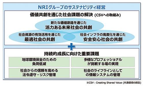 ■ 野村総合研究所(NRI)グループのサステナビリティ経営