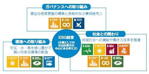 ■ 新日本空調のESG経営の概念