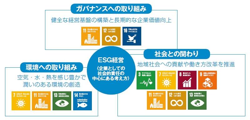 ■ 新日本空調のESG経営の概念 出所:新日本空調