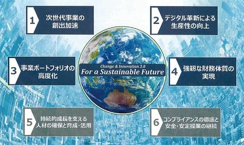 ■ 2019〜2021年度 中期経営計画の基本方針