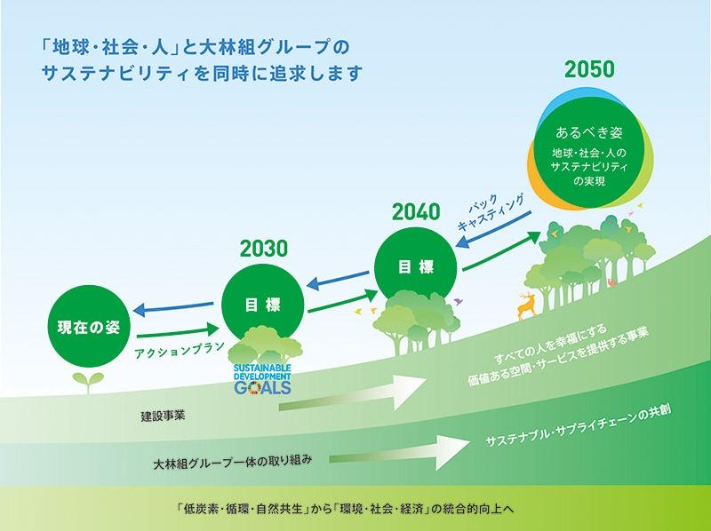 ■ Obayashi Sustainability Vision 2050の概要 図版提供:大林組